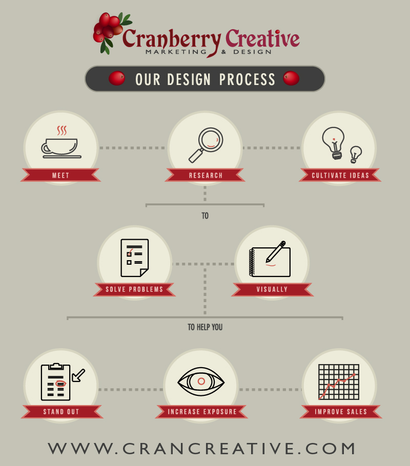 Our Design Process! www.crancreative.com